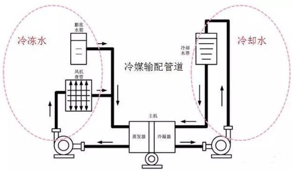 资讯中心 产品百科 >曲阜暖通空调基础知识(纯干货)  冷媒输配管道